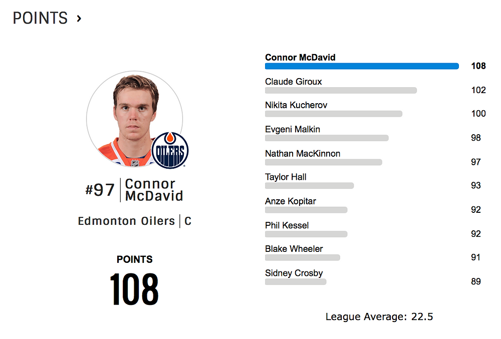 stats provided by www.nhl.com