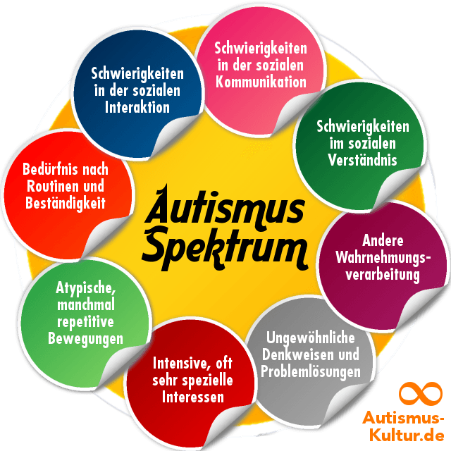 Hat mein Kind Autismus?