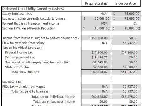 How To Lower Your Tax Bill With S-corp