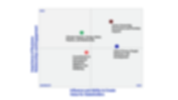 PP-Materiality-Matrix- new july 2020.png