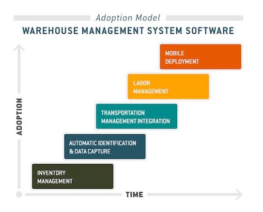 WMS Adoption Model