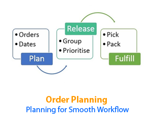 Order Planning