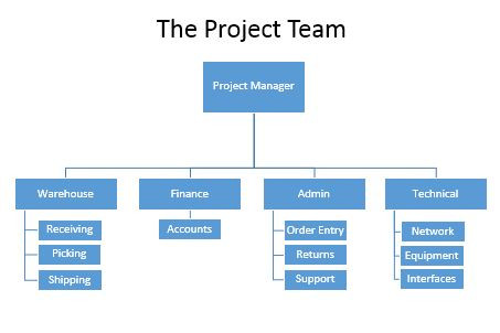 WMS Project Team