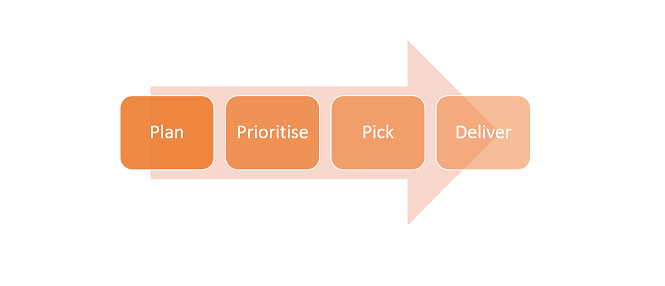 Plan and Pick Work Queue