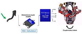 FAAR Industry Réduction de Couple Moteur, Réduction de couple paramétrable, Model Based Design, Réduction de couple étagère