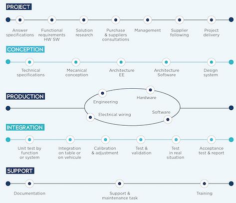 FAAR Industry Project development Team Chart Model