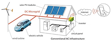 FAAR Industry Clean Energy Microgrid, Innovation automotive technology