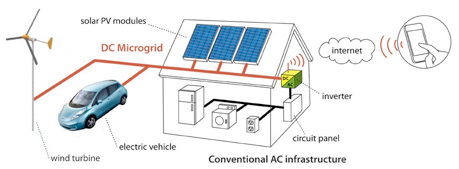 FAAR Industry Energie Renouvelable Microgrid, Innovation technologie automobile