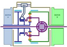 FAAR Industry Cross-Drive, chaîne de traction innovante, Innovation moteur,Innovation Moteur Electrique, Moteur électrique meilleur rendement