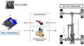 FAAR Industry Verrouillage Differentiel,Verrouillage differentie