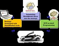 FAAR Industry MotoHawk ,Model Based design, Development Tool, Simulink, Matlab