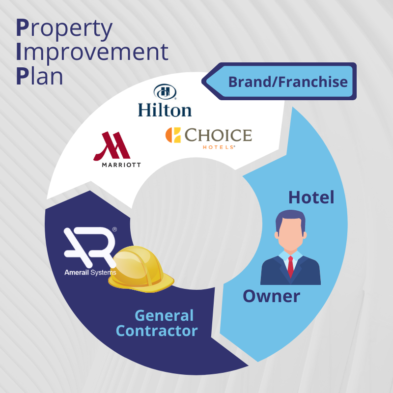 PIP Hotel Property Improvement Plan Model Amerail Systems