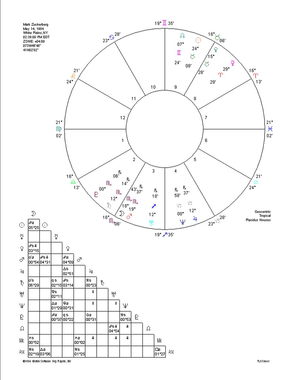Birth Time Rectification Mark Zuckerberg by Astrologer Lauren Delsack