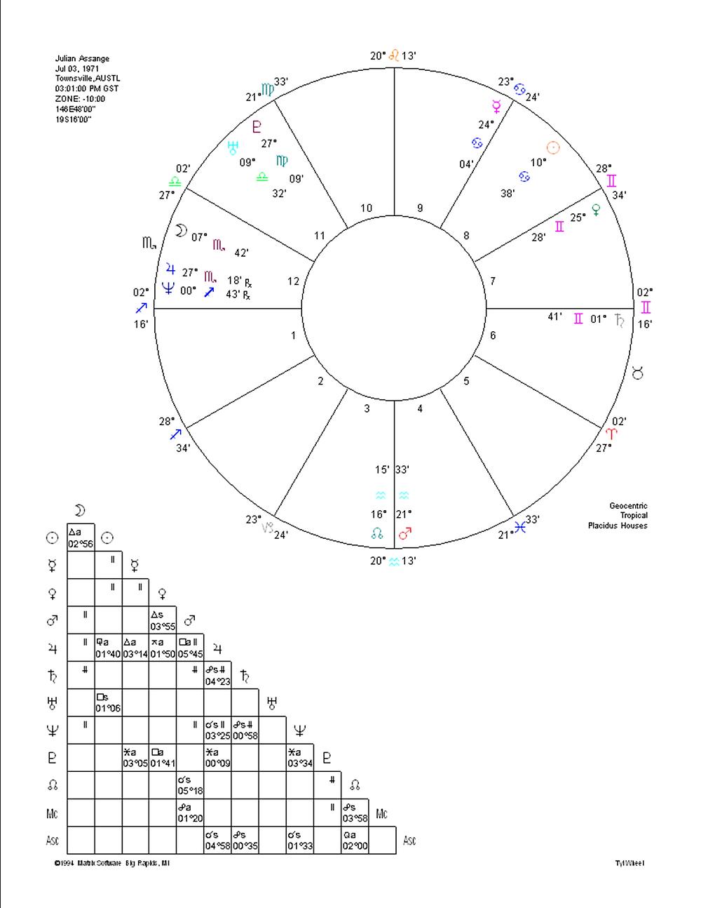 Birth Time Rectification Julian Assange by Astrologer Lauren Delsack