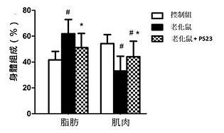 PS23青春益生菌-抗老益生菌-蔡英傑-動物實驗-肌力1.jpg