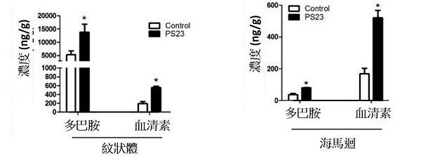 PS23青春益生菌-抗老益生菌-蔡英傑-動物實驗-健腦3.jpg