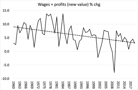 A Marxist theory of inflation