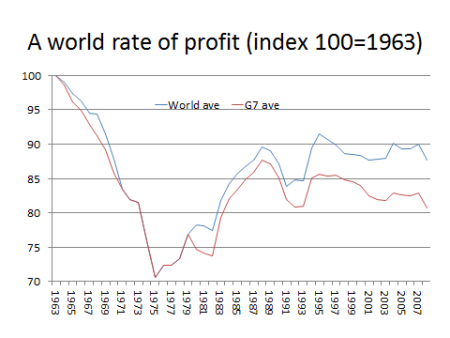A world rate of profit: a new approach