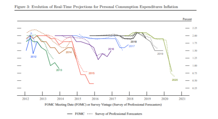 The Fed in a hole