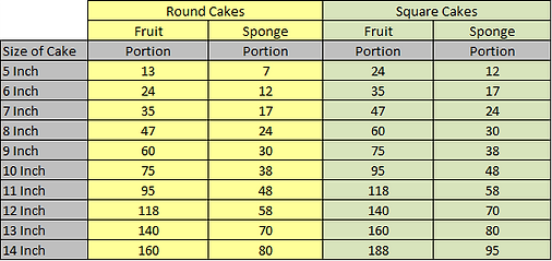 Cake Portion Guide