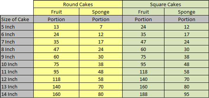 Cake Portion Sizes