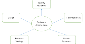 5 Key Principles of Software Architecture for Better Testing