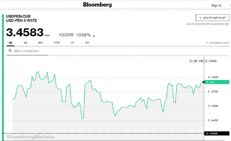 Bloomberg - Cotización Diaria 4 de Abril 2020