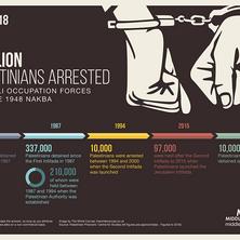 Presseaussendung: Sechs palästinensische Häftlinge seit Wochen im Hungerstreik