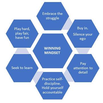 LWHS Boys' Soccer Core Principles.JPG