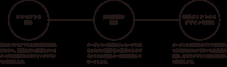 パッケージデザイン 東京 gift ギフト 制作工程