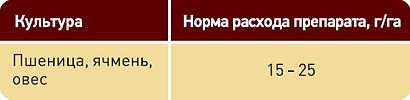 Аргамак, Гербицид, Сельхозавиация, Авиахимработы, Авиационно-химические  работы