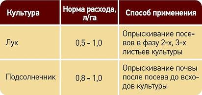 Акзифор, Гербицид, Сельхозавиация, Авиахимработы, Авиационно-химические  работы