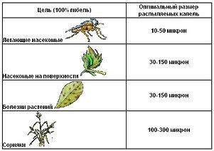 Авиационно-химическая обработка, Авиахимработы, Сельхозавиация