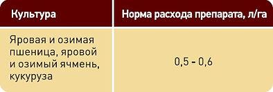 Аврорекс, Гербицид, Сельхозавиация, Авиахимработы, Авиационно-химические  работы