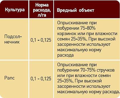 Буцефал, Десиканты, Сельхозавиация, Авиахимработы, Авиационно-химические  работы