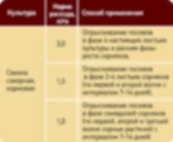 Вымпел 3, Гербицид, Сельхозавиация, Авиахимработы, Авиационно-химические  работы