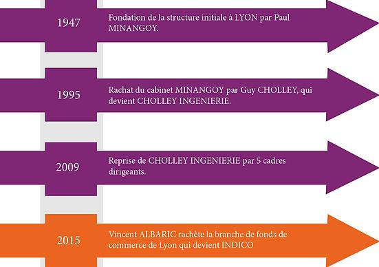 Frise chronologique d'INDICO