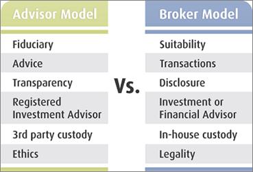 Investment Manager vs Broker