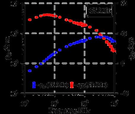 Sounding curves CSRMT