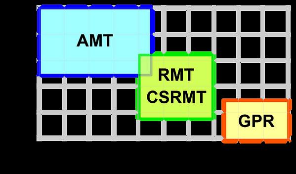 RMT | CSRMT