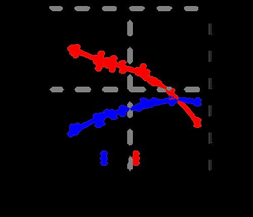 Sounding curves RMT