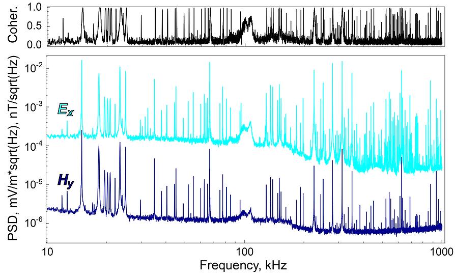 Spectrum RMT | CSRMT