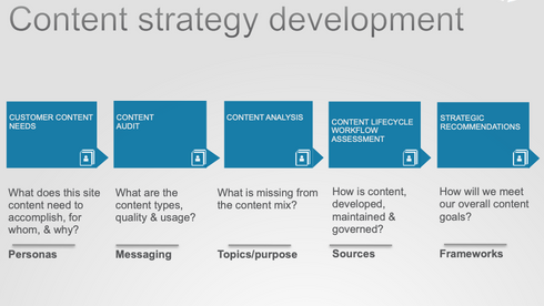 HP Servers Division - Content Strategy