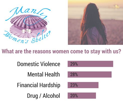 reasons to support manly womens shelter shared by mm+j architects on the northern beaches