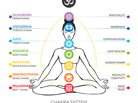 Exploring Your Chakra System