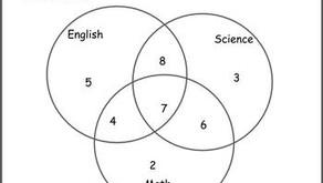 Set Theory with Venn Diagrams