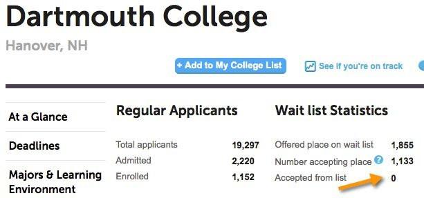 Dartmouth college waitlist statistics