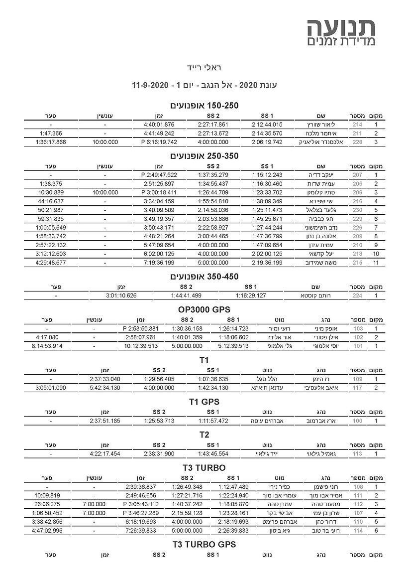 תנועה מדידת זמנים · ראלי רייד_ עונת 2020