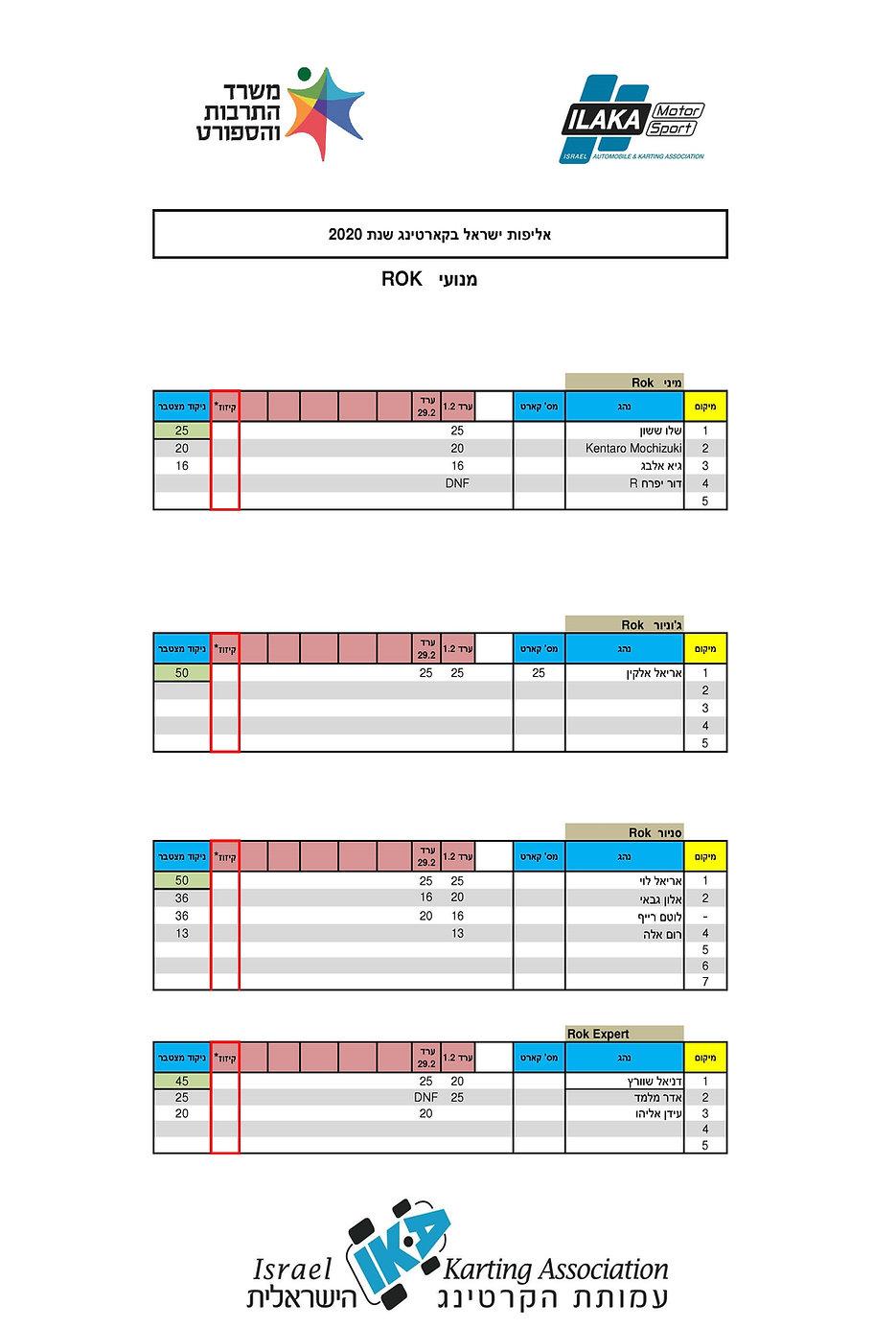 אליפות ישראל בקארטינג 2020