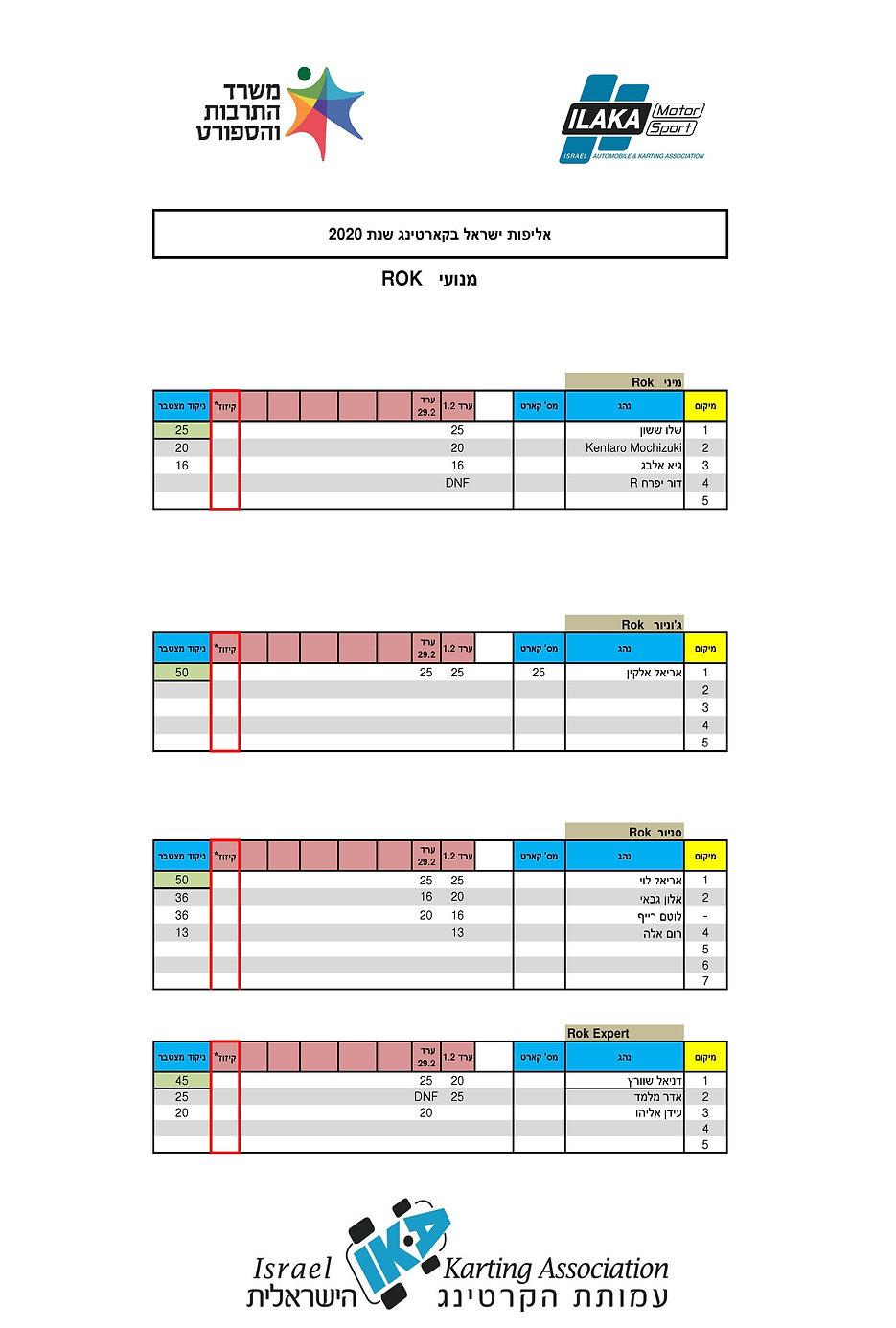 Rok 2020 אליפות ישראל בקארטינג
